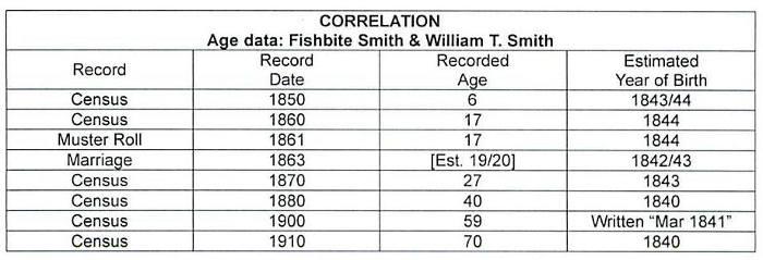 Age correlation chart